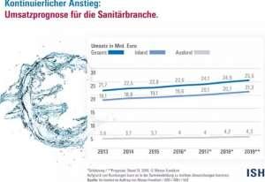 2019德国水暖卫浴行业预计总销售额将达256亿欧元,增长约3%汕头